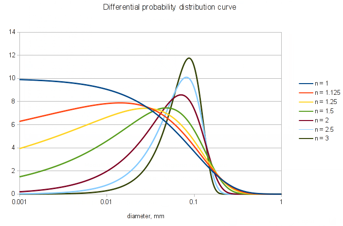 LIBPF blog The RRSB particle size distribution |